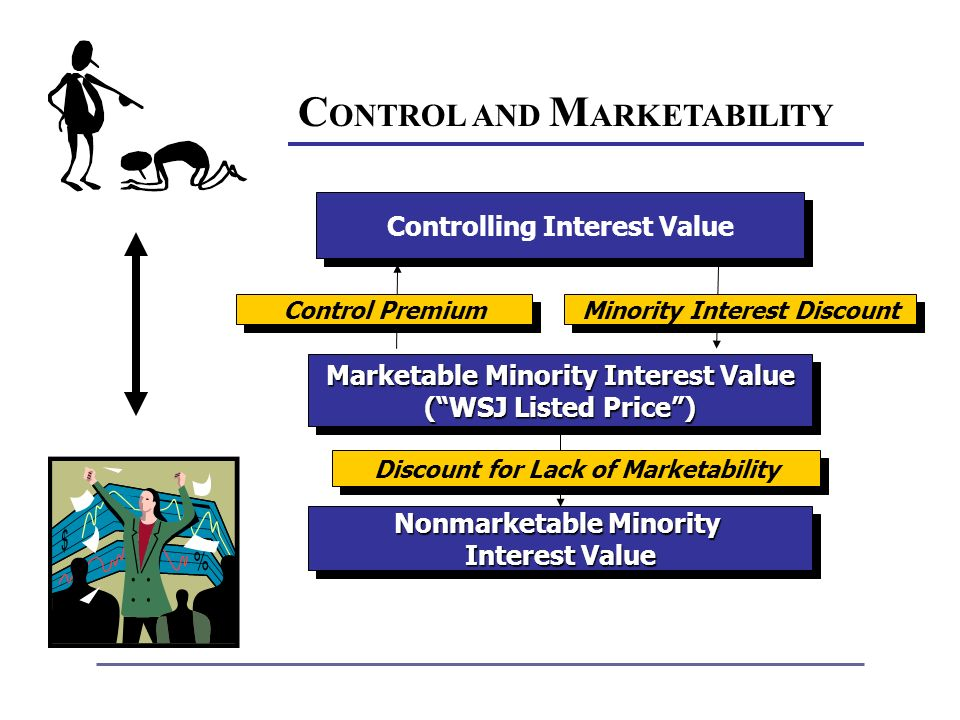 C ONTROL AND M ARKETABILITY Controlling Interest Value Marketable Minority Interest Value (WSJ Listed Price) Marketable Minority Interest Value (WSJ Listed Price) Nonmarketable Minority Interest Value Nonmarketable Minority Interest Value Control Premium Minority Interest Discount Discount for Lack of Marketability