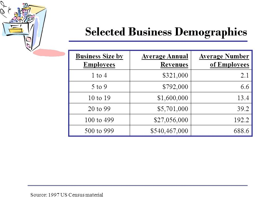 Selected Business Demographics Business Size by Employees Average Annual Revenues Average Number of Employees 1 to 4$321,0002.1 5 to 9$792,0006.6 10 to 19$1,600,00013.4 20 to 99$5,701,00039.2 100 to 499$27,056,000192.2 500 to 999$540,467,000688.6 Source: 1997 US Census material