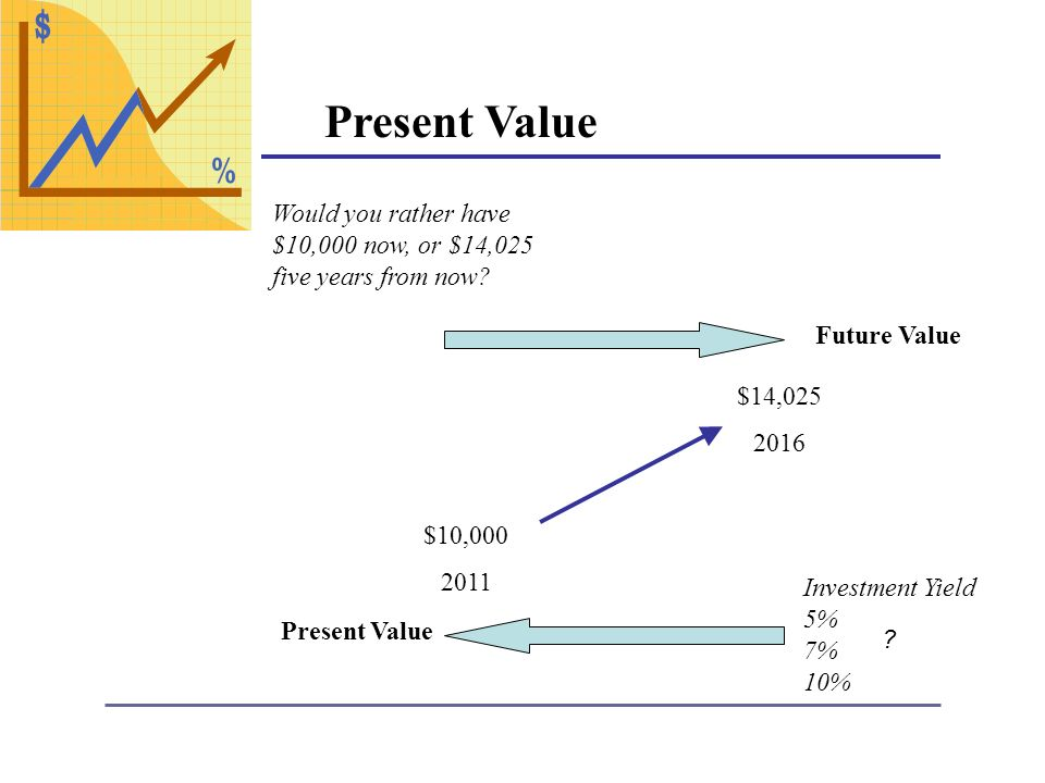 Present Value Would you rather have $10,000 now, or $14,025 five years from now.