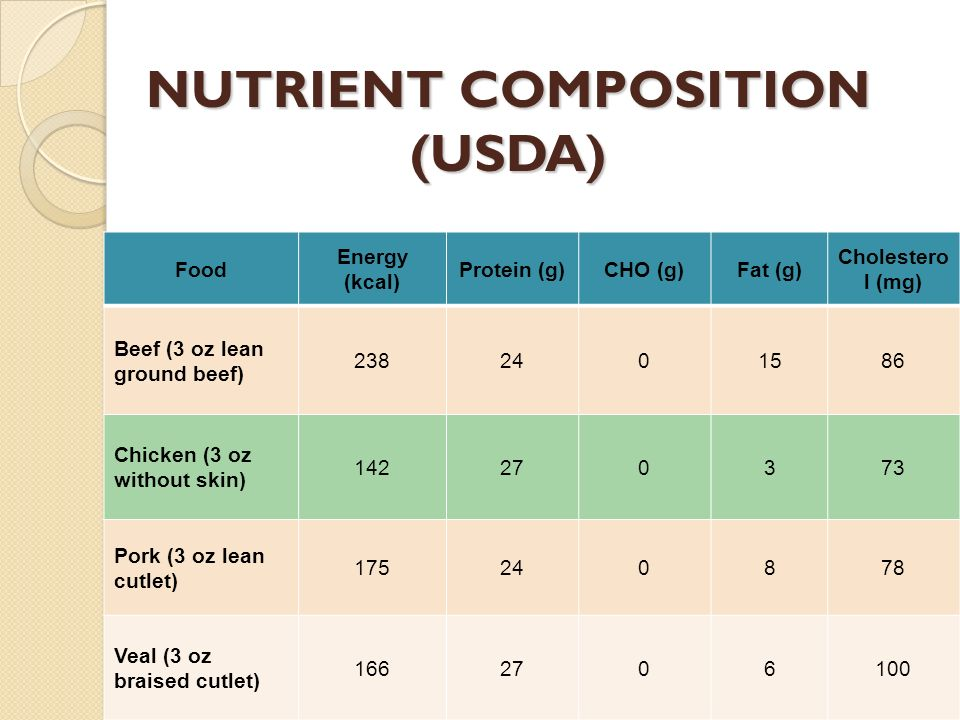 NUTRIENT COMPOSITION (USDA) Food Energy (kcal) Protein (g)CHO (g)Fat (g) Cholestero l (mg) Beef (3 oz lean ground beef) 2382401586 Chicken (3 oz witho
