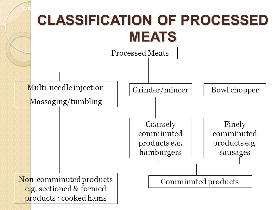 CLASSIFICATION OF PROCESSED MEATS Processed Meats Non-comminuted products e.g. sectioned & formed products : cooked hams Multi-needle injection Massag