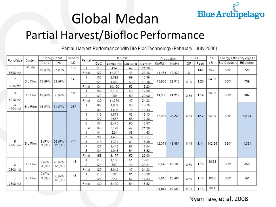 Global Medan Partial Harvest/Biofloc Performance Partial Harvest Performance with Bio Floc Technology (February - July 2008) Pond/sizeSystem Energy In