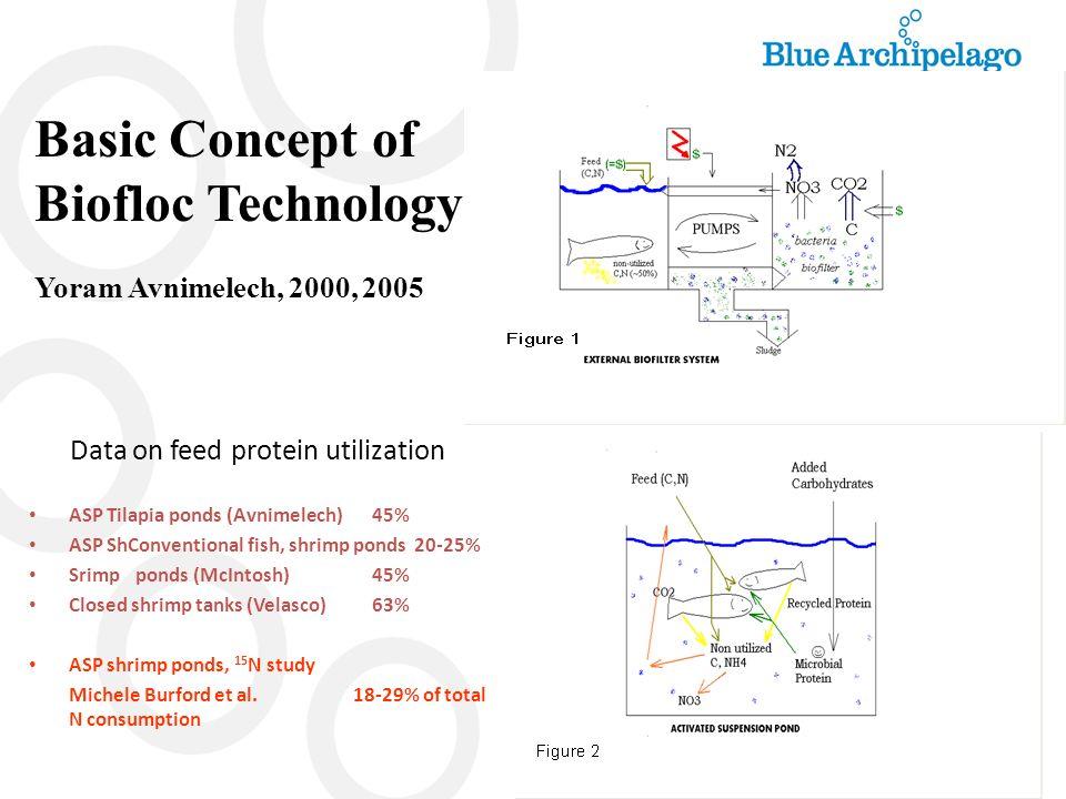 Bio-floc in Raceways/Wet Lab Experiments, Trials & Growout 1.