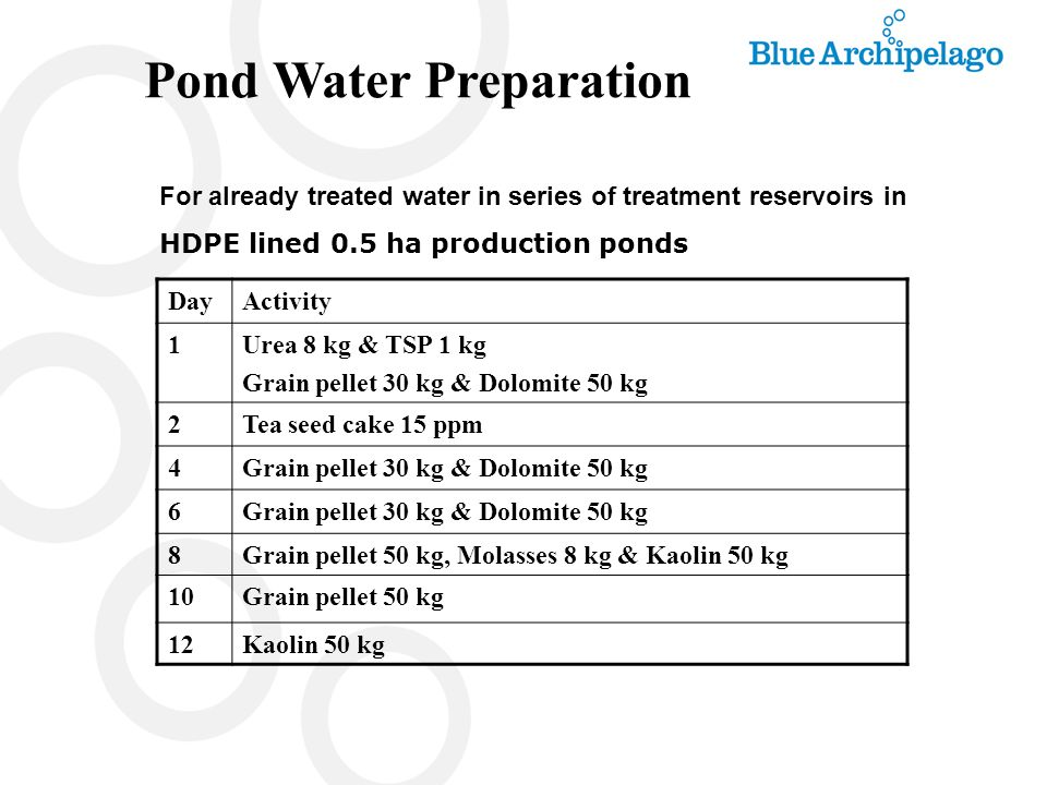 Pond Water Preparation For already treated water in series of treatment reservoirs in HDPE lined 0.5 ha production ponds DayActivity 1Urea 8 kg & TSP