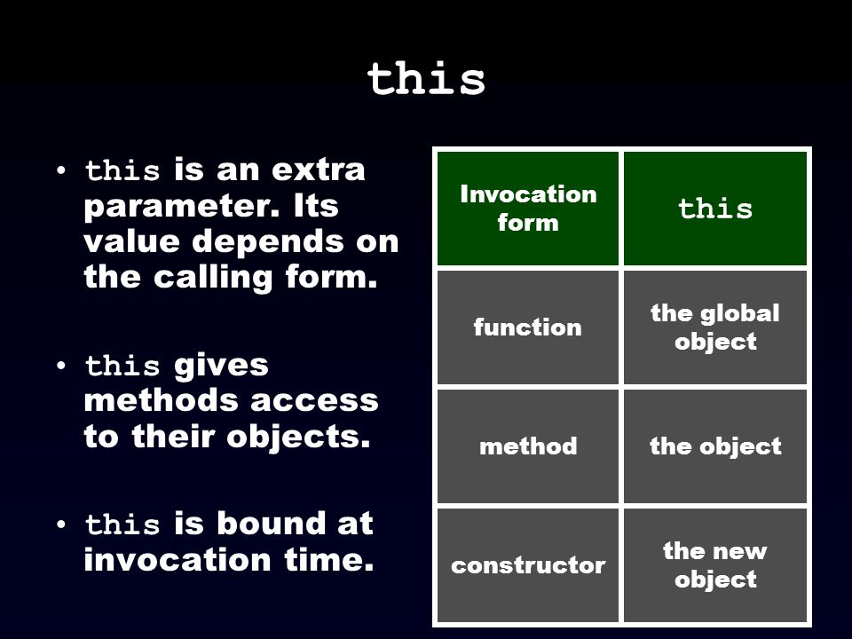 this this is an extra parameter. Its value depends on the calling form. this gives methods access to their objects. this is bound at invocation time.