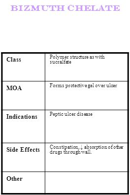 Bizmuth chelate Class Polymer structure as with sucralfate MOA Forms protective gel over ulcer Indications Peptic ulcer disease Side Effects Constipat