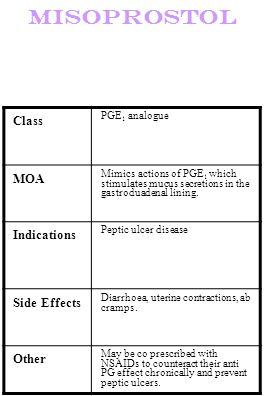 Misoprostol Class PGE 1 analogue MOA Mimics actions of PGE 1 which stimulates mucus secretions in the gastroduadenal lining. Indications Peptic ulcer