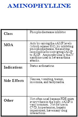 aminophylline Class Phosphodiesterase inhibitor MOA Acts by raising the cAMP levels (which relaxes SM), by inhibiting phosphodiesterase, the enzyme re