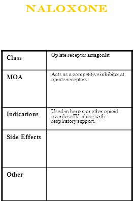 Naloxone Class Opiate receptor antagonist MOA Acts as a competitive inhibitor at opiate receptors. Indications Used in heroin or other opioid overdose