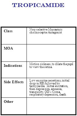 Tropicamide Class Non-selective Muscarinic cholinoceptor Antagonist MOA Indications Motion sickness, to dilate the pupil to view the retina. Side Effe