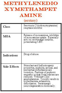 MethyleneDio xyMethAmpet amine (ecstasy) Class Serotonin (5-hydroxytryptamine) reuptake inhibitor MOA Release of monoamines, inhibition of monoamine u