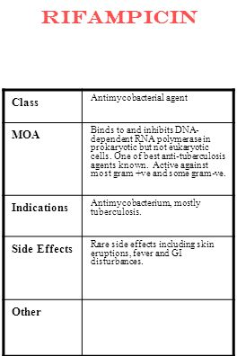 rifampicin Class Antimycobacterial agent MOA Binds to and inhibits DNA- dependent RNA polymerase in prokaryotic but not eukaryotic cells. One of best