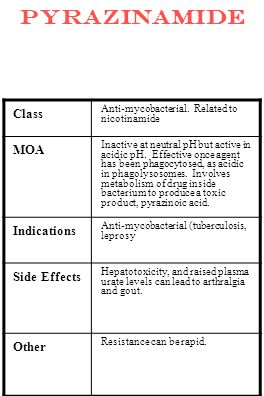 pyrazinamide Class Anti-mycobacterial. Related to nicotinamide MOA Inactive at neutral pH but active in acidic pH. Effective once agent has been phago