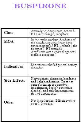 Buspirone Class Anxiolytic, Azapirones, act on 5- HT (serotonergic) receptors MOA In the raphe nucleus, dendrites of the serotonergic neurones have au
