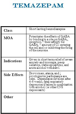 Temazepam Class Short lasting benzodiazepine MOA Potentiates the effects of GABA by binding to a site on GABA A receptors, their affinity for GABA, am