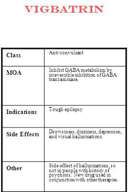 vigbatrin Class Anti convulsant MOA Inhibit GABA metabolism by irreversible inhibition of GABA transaminase. Indications Tough epilepsy Side Effects D