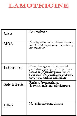 Lamotrigine Class Anti epileptic MOA Acts by effect on sodium channels, and inhibiting release of excitatory amino acids. Indications Monotherapy and