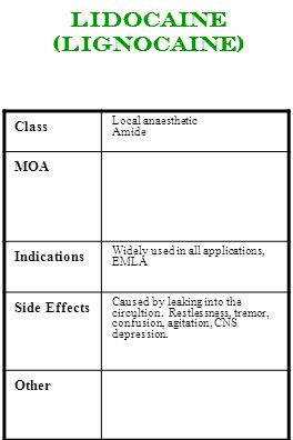 Lidocaine (lignocaine) Class Local anaesthetic Amide MOA Indications Widely used in all applications, EMLA Side Effects Caused by leaking into the cir