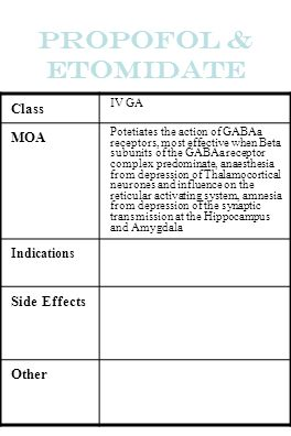 Propofol & Etomidate Class IV GA MOA Potetiates the action of GABAa receptors, most effective when Beta subunits of the GABAa receptor complex predomi
