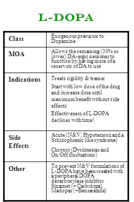 L-dopa Class Exogenous precursor to Dopamine MOA Allows the remaining (30% or lower) DA-ergic neurones to function by having more of a reservoir of DA