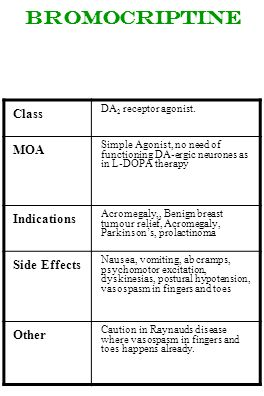 bromocriptine Class DA 2 receptor agonist. MOA Simple Agonist, no need of functioning DA-ergic neurones as in L-DOPA therapy Indications Acromegaly,,