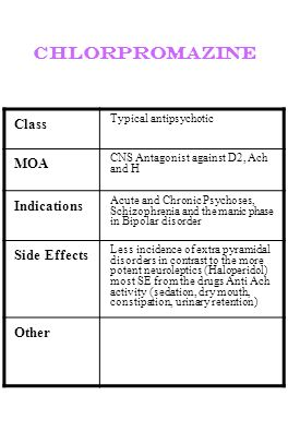 chlorpromazine Class Typical antipsychotic MOA CNS Antagonist against D2, Ach and H Indications Acute and Chronic Psychoses, Schizophrenia and the man