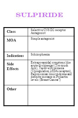 sulpiride Class Selective CNS D2 receptor Antagonist MOA Simple antagonist Indications Schizophrenia Side Effects Extrapyramidal symptoms like acute d