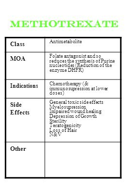 methotrexate Class Antimetabolite MOA Folate antagonist and so reduces the synthesis of Purine nucleotides (Reduction of the enzyme DHFR) Indications