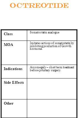 Octreotide Class Somatostatin analogue MOA Imitates actions of somatostatin by inhibiting production of Growth hormone. Indications Acromegaly – short