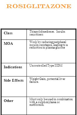 Rosiglitazone Class Thiazolidinediones. Insulin sensitisers MOA Work by reducing peripheral insulin resistance, leading to a reduction in plasma gluco
