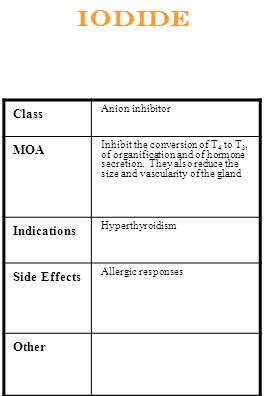 Iodide Class Anion inhibitor MOA Inhibit the conversion of T 4 to T 3, of organification and of hormone secretion. They also reduce the size and vascu