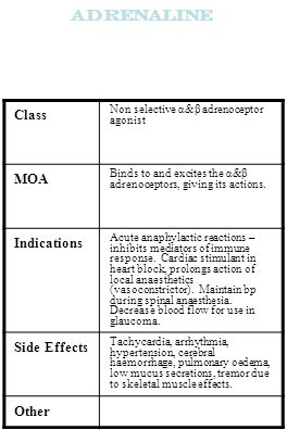Adrenaline Class Non selective α&β adrenoceptor agonist MOA Binds to and excites the α&β adrenoceptors, giving its actions. Indications Acute anaphyla