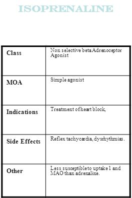 Isoprenaline Class Non selective beta Adrenoceptor Agonist MOA Simple agonist Indications Treatment of heart block, Side Effects Reflex tachycardia, d