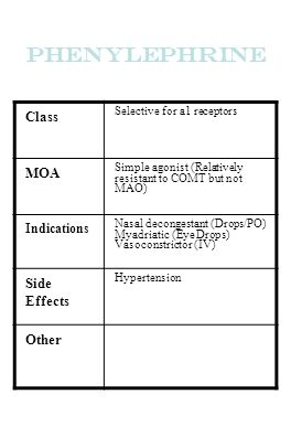 Phenylephrine Class Selective for a1 receptors MOA Simple agonist (Relatively resistant to COMT but not MAO) Indications Nasal decongestant (Drops/PO)
