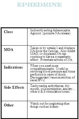 Ephedrine Class Indirectly acting Adrenoceptor Agonist. (promote NA release) MOA Taken in by uptake 1 and displace NA from the vesicles. Also inhibit