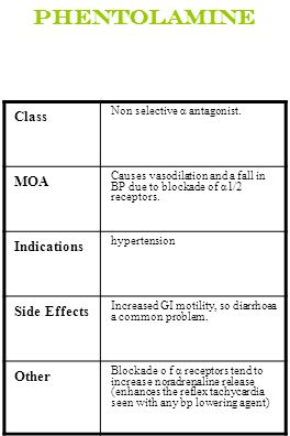 Phentolamine Class Non selective α antagonist. MOA Causes vasodilation and a fall in BP due to blockade of α1/2 receptors. Indications hypertension Si