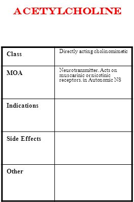 acetylcholine Class Directly acting cholinomimetic MOA Neurotransmitter. Acts on muscarinic or nicotinic receptors. in Autonomic NS Indications Side E