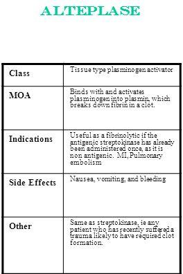 Alteplase Class Tissue type plasminogen activator MOA Binds with and activates plasminogen into plasmin, which breaks down fibrin in a clot. Indicatio