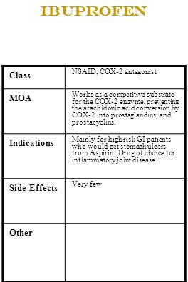 Ibuprofen Class NSAID, COX-2 antagonist MOA Works as a competitive substrate for the COX-2 enzyme, preventing the arachidonic acid conversion by COX-2
