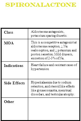 Spironalactone Class Aldosterone antagonists, potassium sparing diuretic. MOA This is a competitive antagonist at aldosterone receptors, Na reabsorpti