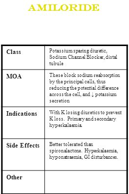 Amiloride Class Potassium sparing diuretic, Sodium Channel Blocker, distal tubule MOA These block sodium reabsorption by the principal cells, thus red