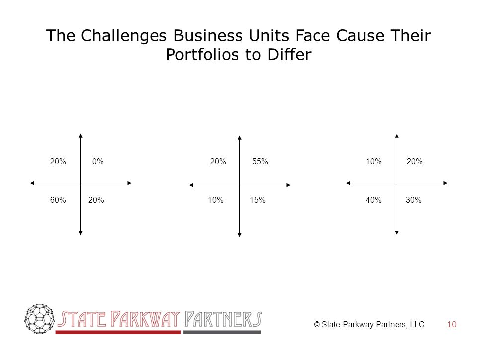 © State Parkway Partners, LLC The Challenges Business Units Face Cause Their Portfolios to Differ 10 60% 20%0% 20% 55% 15% 20% 10% 20% 30%40% 10%