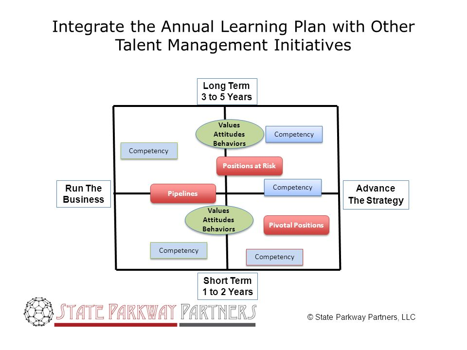 © State Parkway Partners, LLC Integrate the Annual Learning Plan with Other Talent Management Initiatives Advance The Strateg y Run The Business Long Term 3 to 5 Years Short Term 1 to 2 Years Pipelines Positions at Risk Pivotal Positions Competency Values Attitudes Behaviors Values Attitudes Behaviors Values Attitudes Behaviors Values Attitudes Behaviors