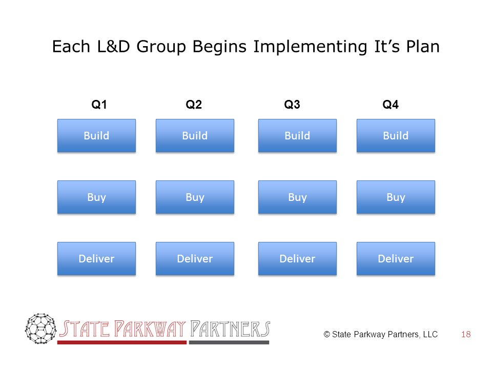© State Parkway Partners, LLC Each L&D Group Begins Implementing Its Plan 18 Build Buy Deliver Build Buy Deliver Build Buy Deliver Build Buy Deliver Q1Q2Q3Q4