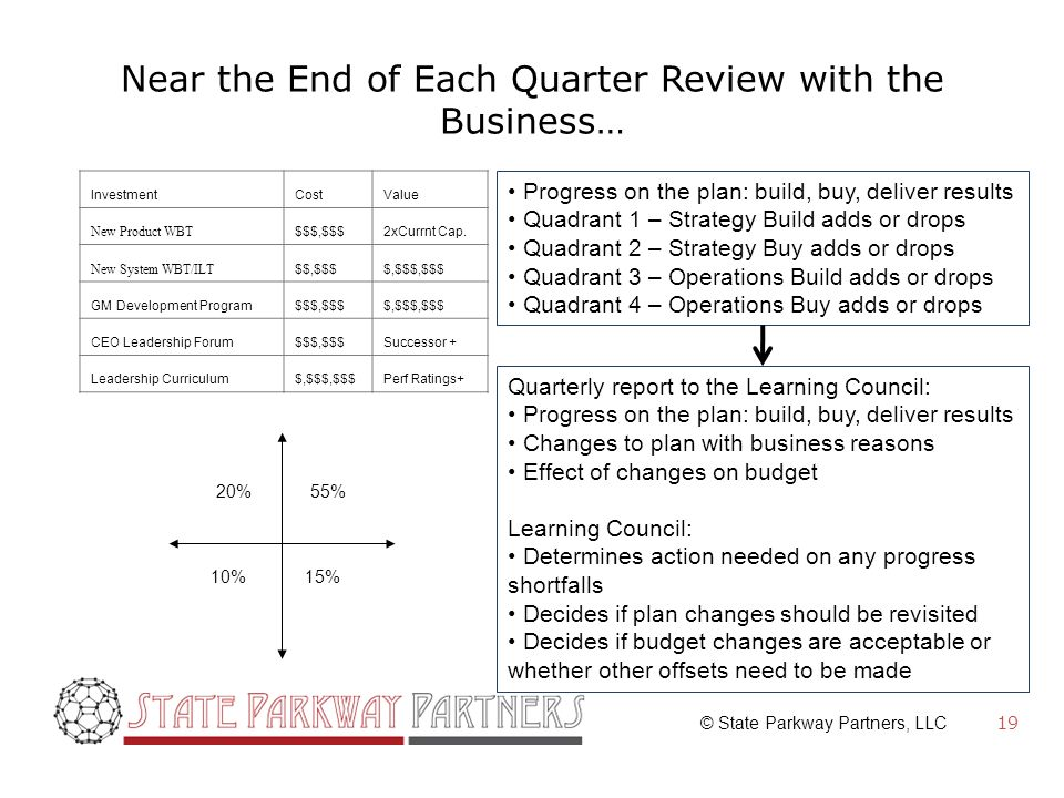 © State Parkway Partners, LLC Near the End of Each Quarter Review with the Business… 19 InvestmentCostValue New Product WBT $$$,$$$2xCurrnt Cap.