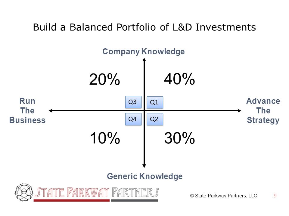 © State Parkway Partners, LLC Build a Balanced Portfolio of L&D Investments 9 Company Knowledge Generic Knowledge Run The Business Advance The Strategy 40% 30% 20% 10% Q2 Q4 Q3 Q1