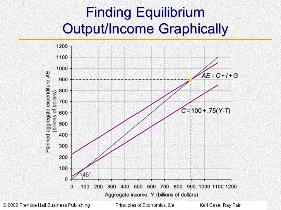 © 2002 Prentice Hall Business PublishingPrinciples of Economics, 6/eKarl Case, Ray Fair Finding Equilibrium Output/Income Graphically