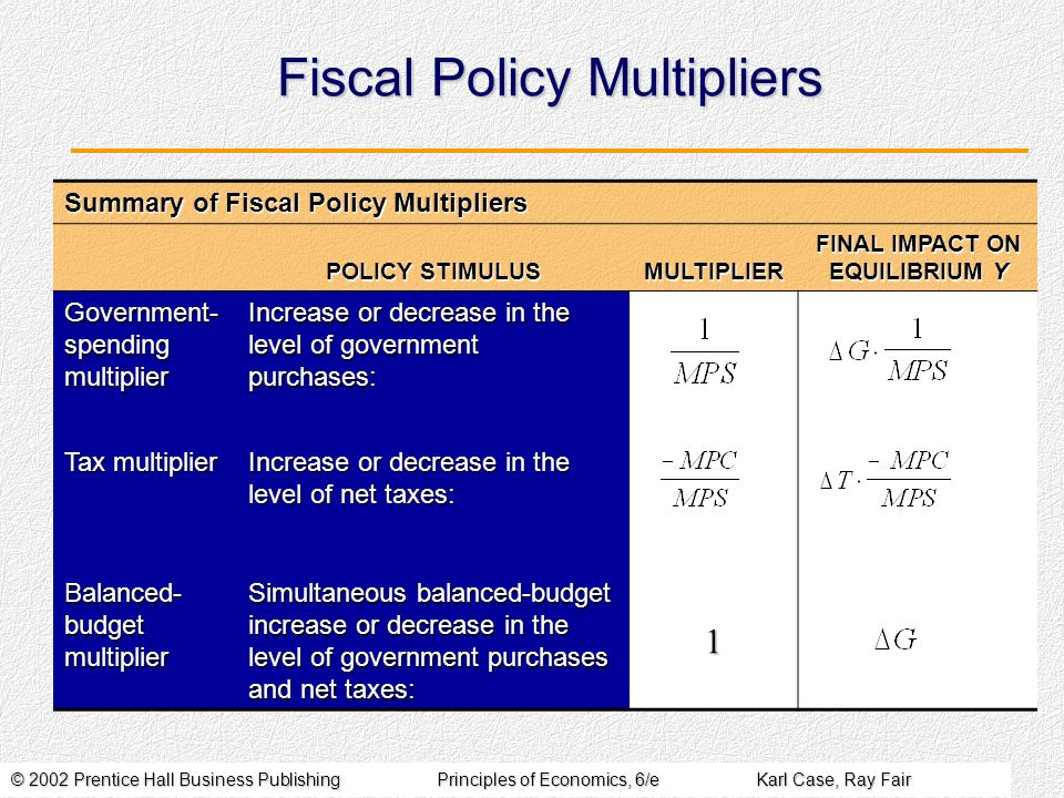 © 2002 Prentice Hall Business PublishingPrinciples of Economics, 6/eKarl Case, Ray Fair Fiscal Policy Multipliers Summary of Fiscal Policy Multipliers POLICY STIMULUS MULTIPLIER FINAL IMPACT ON EQUILIBRIUM Y Government- spending multiplier Increase or decrease in the level of government purchases: Tax multiplier Increase or decrease in the level of net taxes: Balanced- budget multiplier Simultaneous balanced-budget increase or decrease in the level of government purchases and net taxes: 1