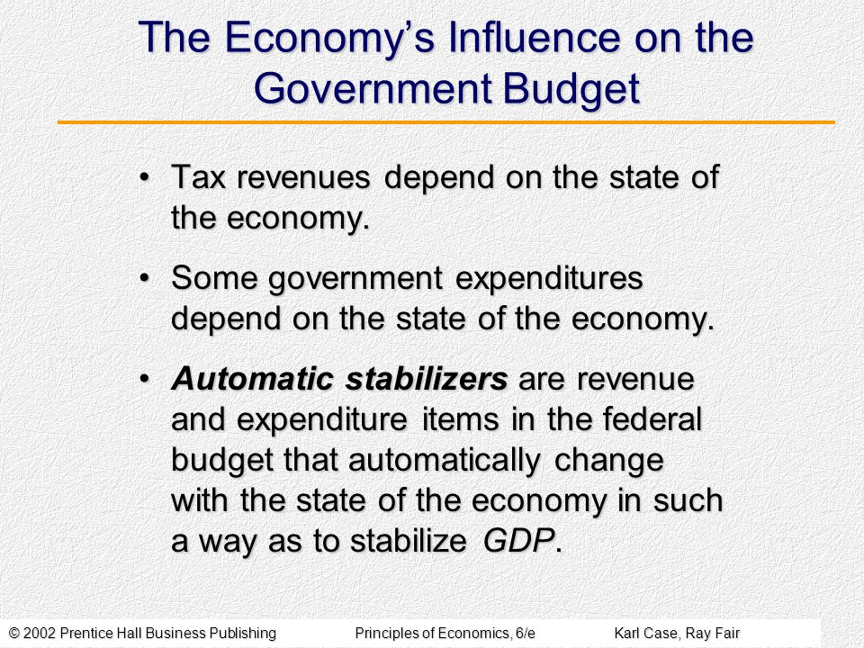 © 2002 Prentice Hall Business PublishingPrinciples of Economics, 6/eKarl Case, Ray Fair The Economys Influence on the Government Budget Tax revenues depend on the state of the economy.Tax revenues depend on the state of the economy.