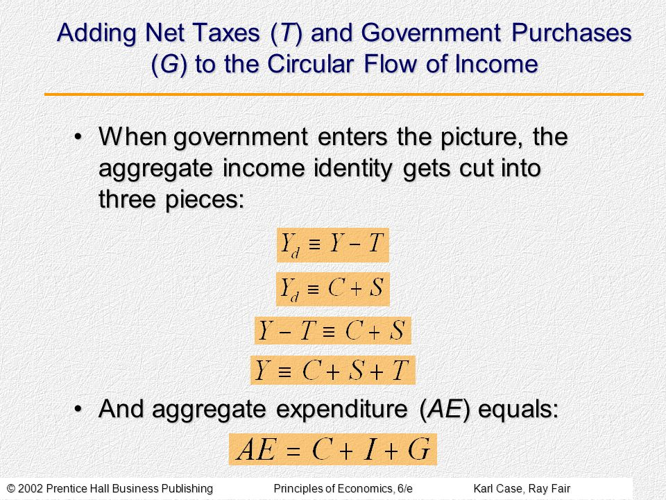 © 2002 Prentice Hall Business PublishingPrinciples of Economics, 6/eKarl Case, Ray Fair Adding Net Taxes (T) and Government Purchases (G) to the Circular Flow of Income When government enters the picture, the aggregate income identity gets cut into three pieces:When government enters the picture, the aggregate income identity gets cut into three pieces: And aggregate expenditure (AE) equals:And aggregate expenditure (AE) equals: